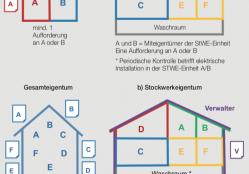 Eigentumsverhältnisse und Elektrokontrollen